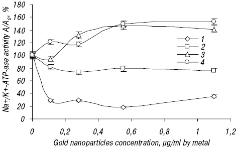 GOLD NANOPARTICLES SYNTHESIS AND BIOLOGICAL ACTIVITY ESTIMATION IN VITRO AND IN VIVO