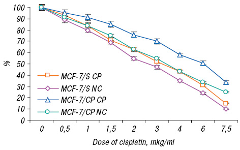 In vitro modification of cisplatin cytotoxicity with magnetic fluid