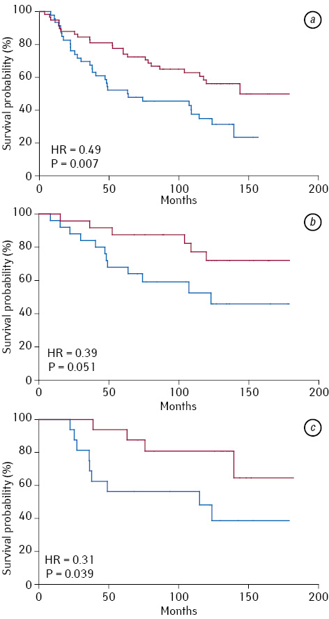 The level of anti (GalNAc beta) and anti para Forssman disaccharide IgG antibodies in patients with gastrointestinal cancer: relation to survival