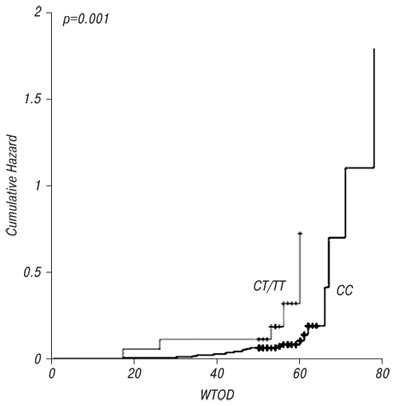 6623 1 The role of nt590 P21 gene polymorphism in the susceptibility to nasopharyngeal cancer