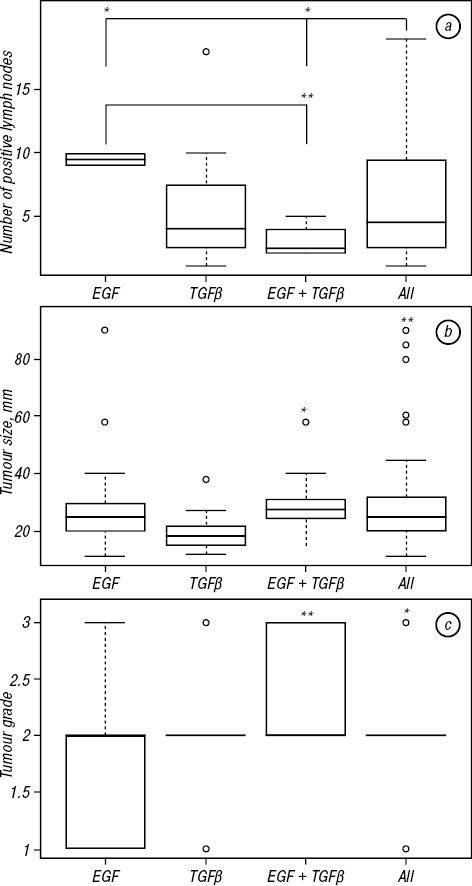 Impact of combinations of EGF, TGFβ, 17β oestradiol, and inhibitors of corresponding pathways on proliferation of breast cancer cell lines