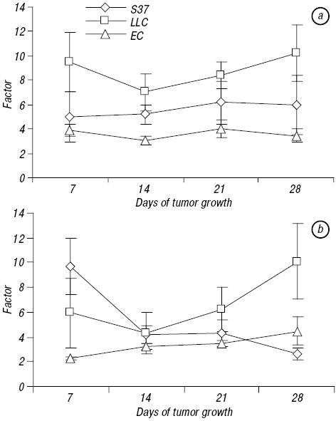 The anticancer efficiency of the xenogeneic vaccine and the indication for its use