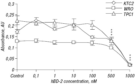 Expression of human beta defensins 1–4 in thyroid cancer cells and new insight on biologic activity of hBD 2 <i>in vitro</i>