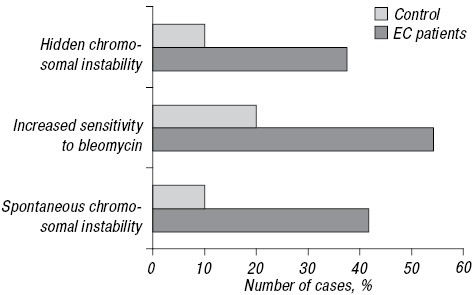 The study of chromosomal instability in patients with endometrial cancer