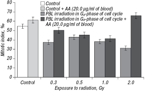 Destabilization of human cell genome under the combined effect of radiation and ascorbic acid