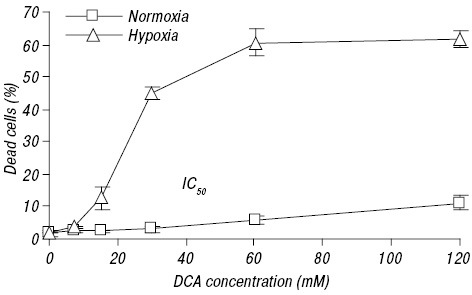 Hypoxia enhances antitumor activity of dichloroacetate