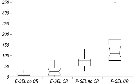 Baseline serum levels of multiple cytokines and adhesion molecules in patients with acute myeloid leukemia: results of a pivotal trial