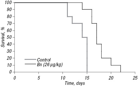Pharmacological effect of aminoferrocene in mice with L1210 leukemia