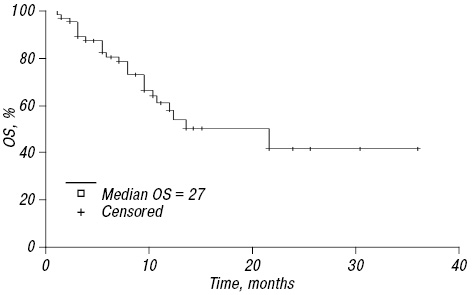 Lapatinib based therapy for women with advanced/metastatic HER2 positive breast cancer