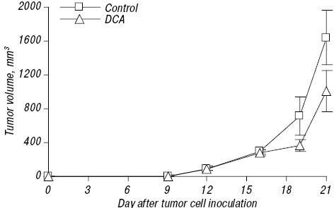 Effect of dichloroacetate on Lewis lung carcinoma growth and metastasis