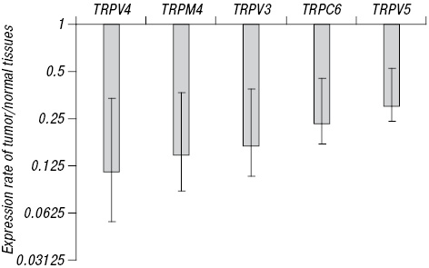 TRP genes family expression in colorectal cancer