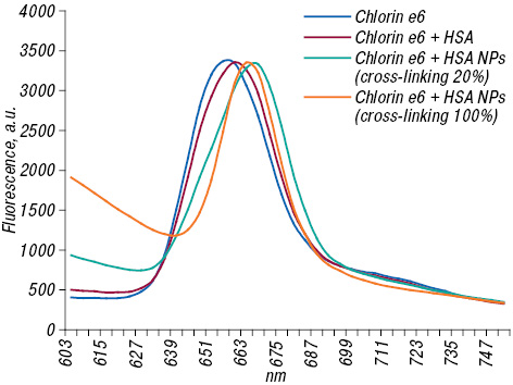 Chlorin e6 combined with albumin nanoparticles as a potential composite photosensitizer for photodynamic therapy of tumors