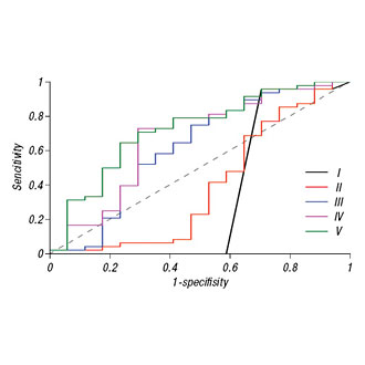 Modelling of survival of patients with colon adenocarcinoma based on multivariable analysis of the state of cancer cell nuclear apparatus