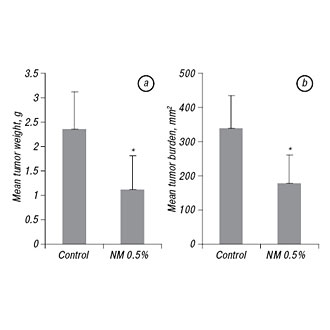 A nutrient mixture inhibits glioblastoma xenograft U-87 MG growth in male nude mice