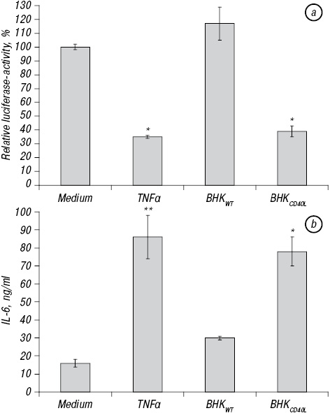 CD<sub>40</sub>/CD<sub>40</sub> ligand interactions and TNFα treatment reduce activity of P105 promoter of the human papilloma virus 18 in vitro