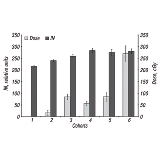 SPECIFIC INTERACTIONS BETWEEN LECTINS AND RED BLOOD CELLS OF CHORNOBYL CLEANUP WORKERS AS INDICATOR OF SOME LATE RADIATION EFFECTS