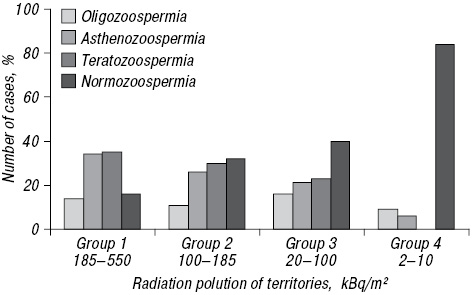 Post Chornobyl remote radiation effects on human sperm and seminal plasma characteristics