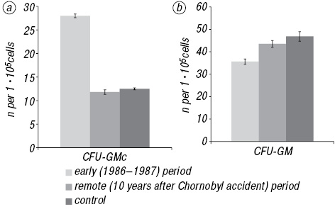 Circulating hematopoietic progenitor cells in patients affected by Chornobyl accident