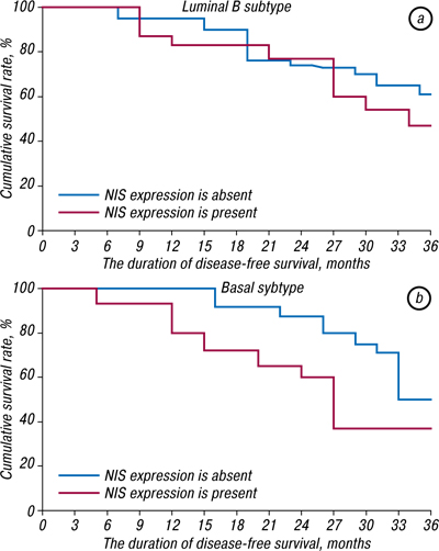 4 Significance of iodine symporter for prognosis of the disease course and efficacy of neoadjuvant chemotherapy in patients with breast cancer of luminal and basal subtypes