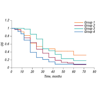 THE IMPACT OF LOCOREGIONAL TREATMENT ON SURVIVAL OF PATIENTS WITH PRIMARY METASTATIC BREAST CANCER