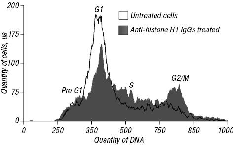 Anti histone H1 IgGs possess proliferative activity towards human T leukaemia CEM cells