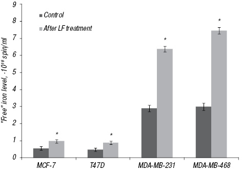 22231 Influence of exogenous lactoferrin on the oxidant/antioxidant balance and molecular profile of hormone receptor positive and  negative human breast cancer cells <em>in vitro</em>