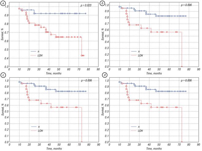 231231 Genome wide association study of loss of heterozygosity and metastasis free survival in breast cancer patients