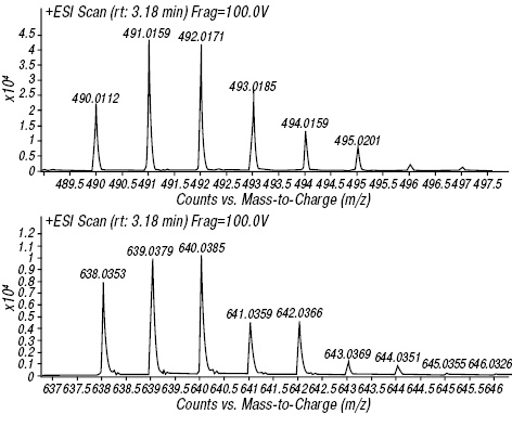 Determination of cisplatin in human blood plasma and urine using liquid chromatography mass spectrometry for oncological patients with a variety of fatty tissue mass for prediction of toxicity
