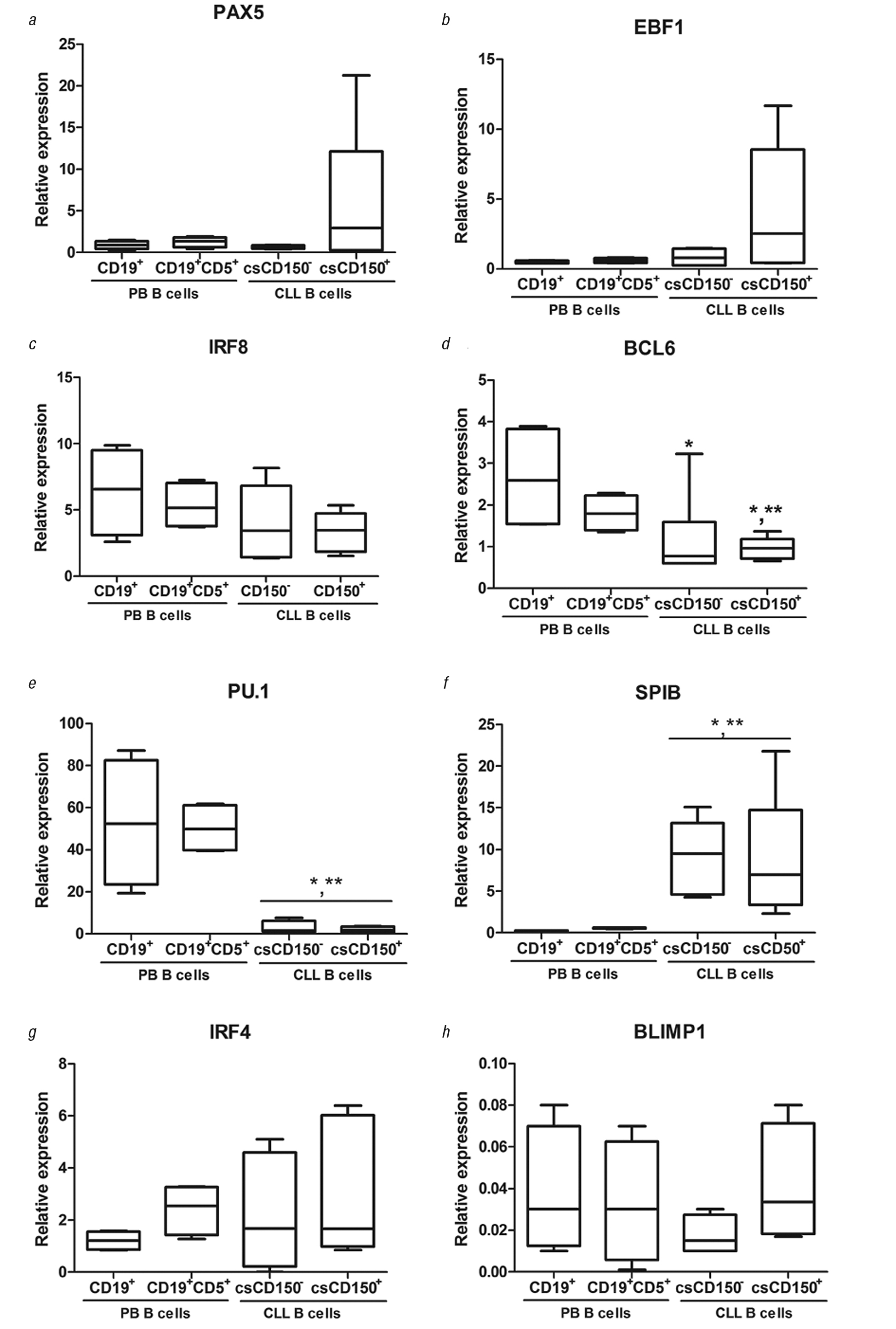 1123131 CD150 and CD180 are involved in regulation of transcription factors expression in chronic lymphocytic leukemia cells