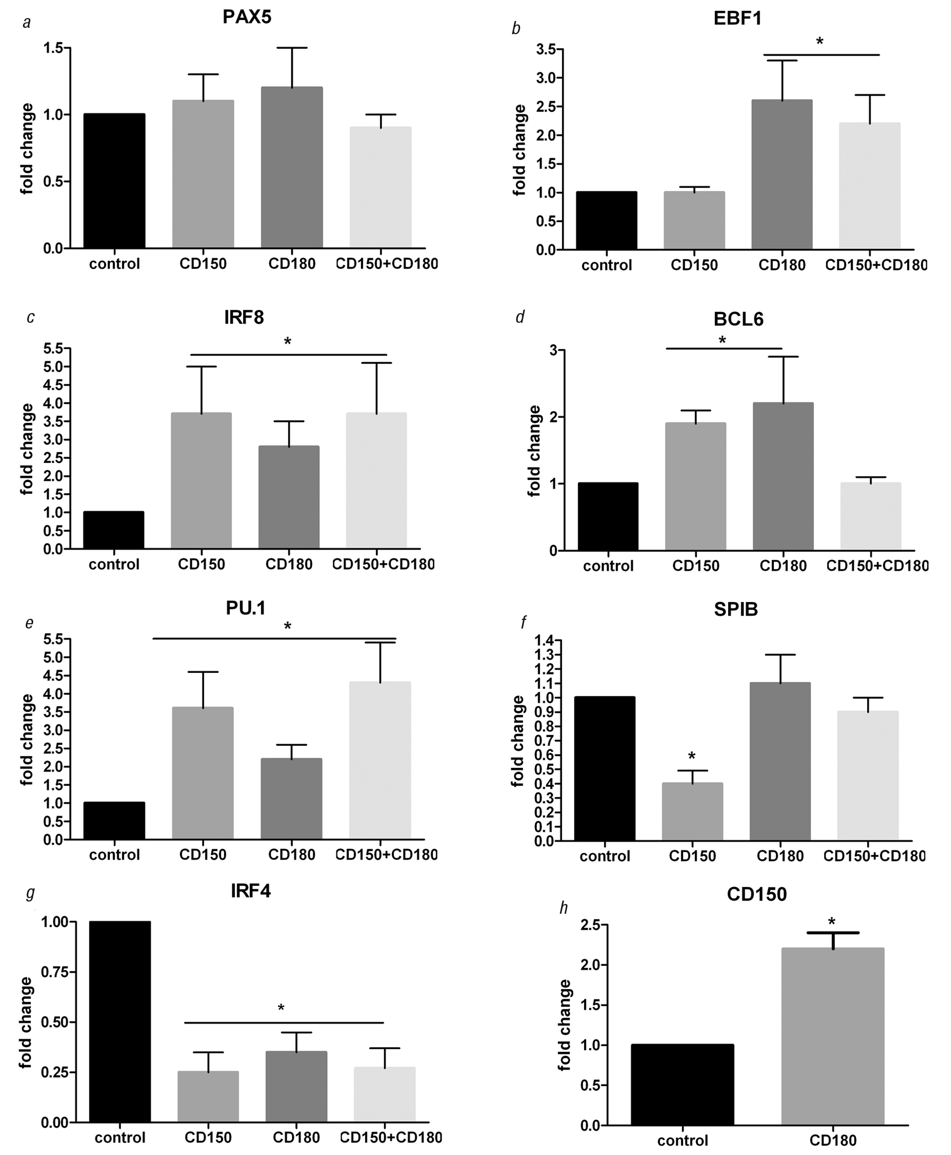 33321313 CD150 and CD180 are involved in regulation of transcription factors expression in chronic lymphocytic leukemia cells