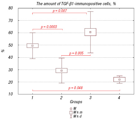 TGF β1 expression by glioma C6 cells <i>in vitro</i>