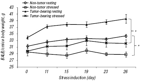 Alterations of antitumor and metabolic responses in L5178Y R lymphoma bearing mice after only 30 minute daily chronic stress exposure