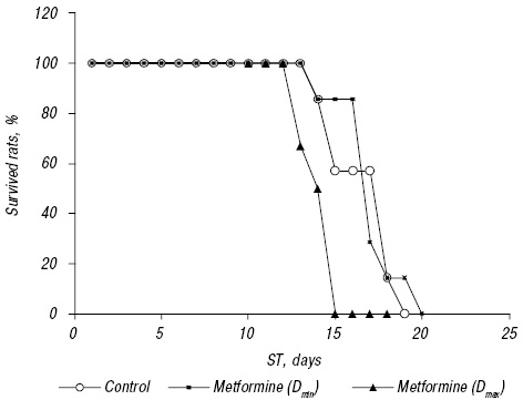 Cytotoxic activity of metformin <i>in vitro</i> does not correlate with its antitumor action <i>in vivo</i>