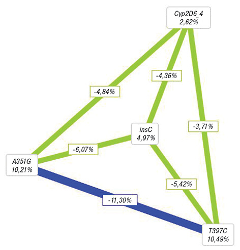 Molecular genetic models for prognosis of development of tumors of reproductive system in women with family history of cancer