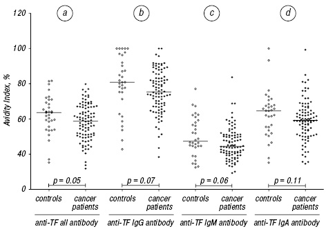Signatures of anti Thomsen — Friedenreich antigen antibody diversity in colon cancer patients