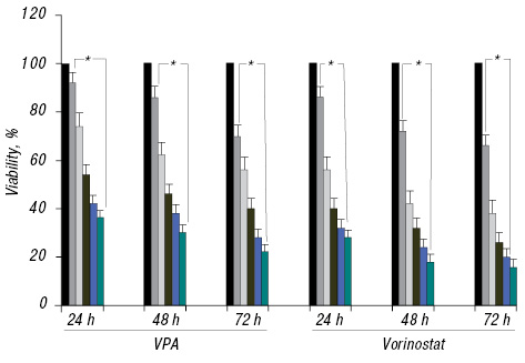 Effect of valproic acid in comparison with vorinostat on cell growth inhibition and apoptosis induction in the human colon cancer SW48 cells <i>in vitro</i>