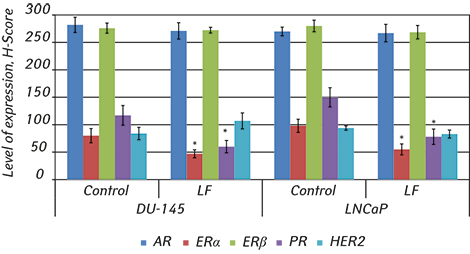 2495 fig3 Effects of exogenous lactoferrin on phenotypic profile and invasiveness of human prostate cancer cells (DU145 and LNCaP) <i>in vitro</i>