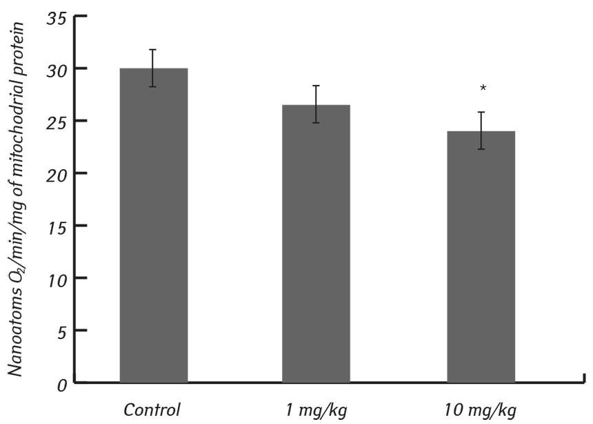 Fig 2 Antitumor and genotoxic effects of lactoferrin in Walker 256 tumor bearing rats