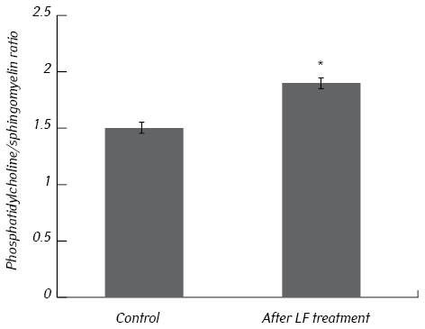 Antitumor and genotoxic effects of lactoferrin in Walker 256 tumor bearing rats