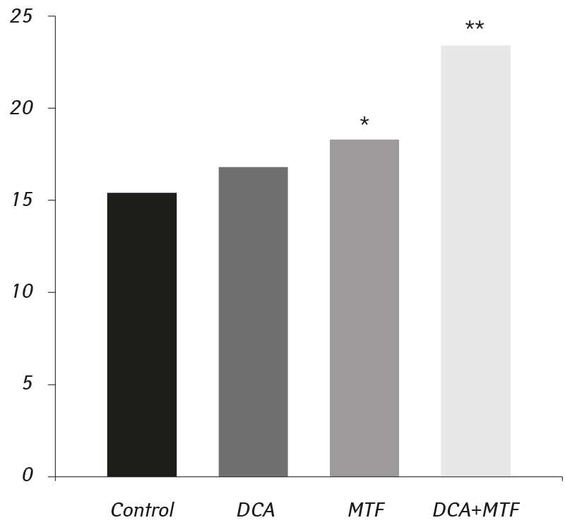 2507 fig1 Influence of metformin, sodium dichloroacetate and their combination on the hematological and biochemical blood parameters of rats with gliomas C6