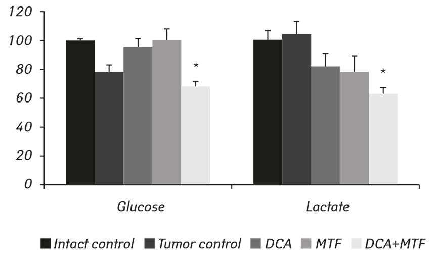 2507 fig2 Influence of metformin, sodium dichloroacetate and their combination on the hematological and biochemical blood parameters of rats with gliomas C6