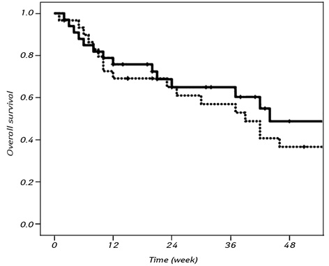 Clinical significance of serum caveolin 1 levels in gastric cancer patients