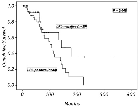 Analysis of <i>LPL</i> gene expression in patients with chronic lymphocytic leukemia
