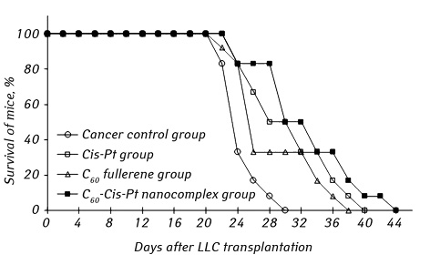 Antitumor effects and hematotoxicity of C<sub>60</sub> Cis Pt nanocomplex in mice with Lewis lung carcinoma