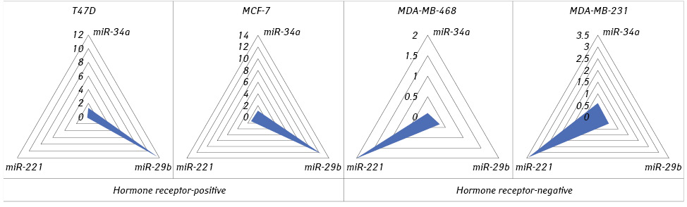 MicroRNAs are a key factor intheglobalization oftumor host relationships