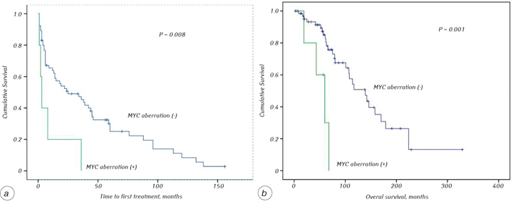 21 <i>MYC</i> copy number and mRNA expression in chronic lymphocytic leukemia patients exposed to ionizing radiation due to the Chornobyl NPP accident