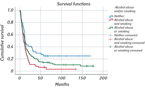 Survival analysis of oropharyngeal squamous cell carcinoma patients linked to histopathology, disease stage, tumor stage, risk factors, and received therapy