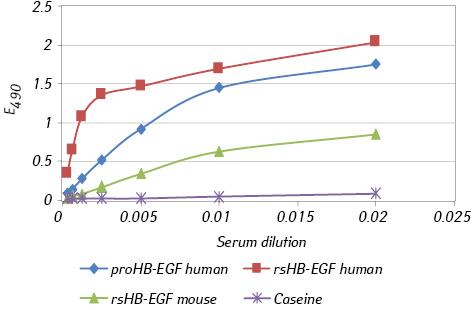 Antiproliferative and apoptotic effects of anti human HB EGF neutralizing polyclonal antibodies <i>in vitro</i>