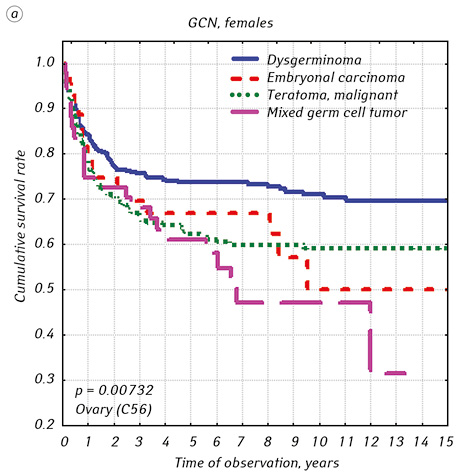 Incidence and long term effects of treatment of malignant germ cell neoplasms in Ukraine