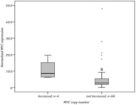 <i>MYC</i> copy number and mRNA expression in chronic lymphocytic leukemia patients exposed to ionizing radiation due to the Chornobyl NPP accident